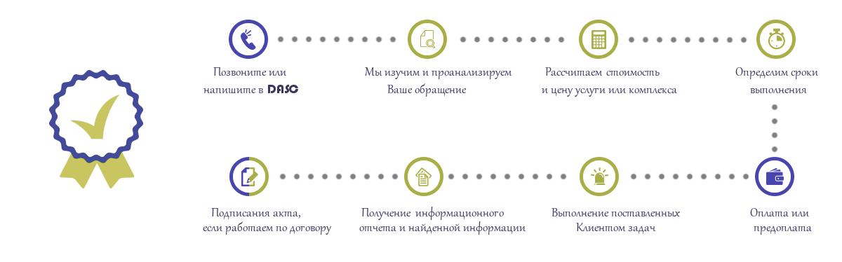 Заказ услуг возможен по схеме